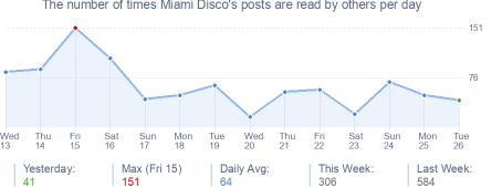 How many times Miami Disco's posts are read daily