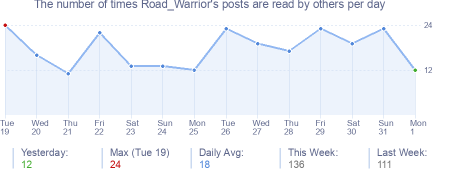 How many times Road_Warrior's posts are read daily