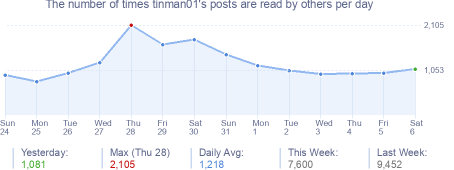 How many times tinman01's posts are read daily