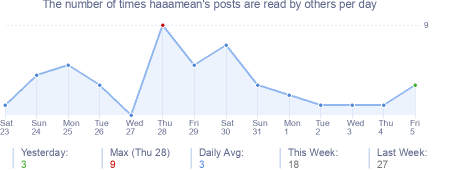 How many times haaamean's posts are read daily
