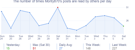 How many times Monty870's posts are read daily