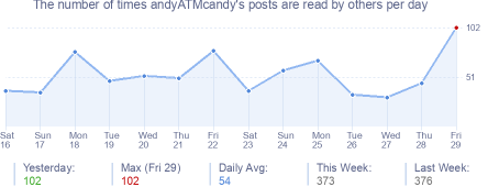 How many times andyATMcandy's posts are read daily