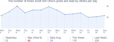 How many times Scott SW Ohio's posts are read daily