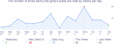How many times benny the gimp's posts are read daily