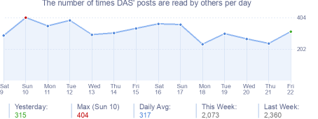 How many times DAS's posts are read daily