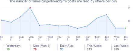 How many times gingerbreadgirl's posts are read daily