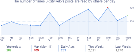 How many times J-CityRelo's posts are read daily
