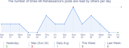 How many times Mr.Renaissance's posts are read daily