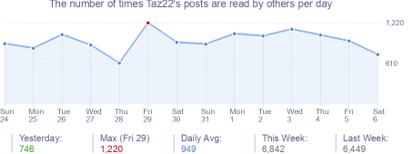 How many times Taz22's posts are read daily