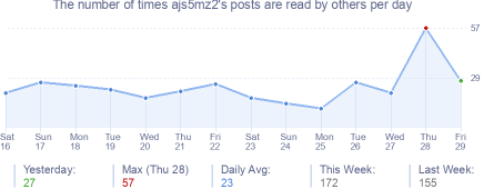 How many times ajs5mz2's posts are read daily