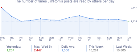 How many times JimRom's posts are read daily