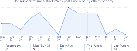 How many times stuckinWI's posts are read daily