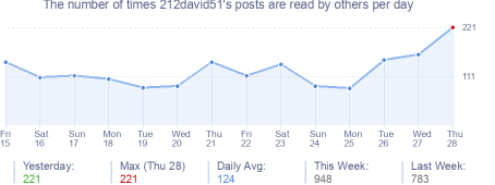 How many times 212david51's posts are read daily