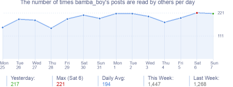 How many times bamba_boy's posts are read daily