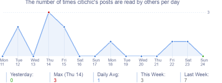 How many times citichic's posts are read daily