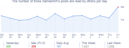 How many times Samiamnh's posts are read daily