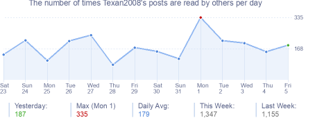 How many times Texan2008's posts are read daily