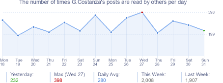 How many times G.Costanza's posts are read daily