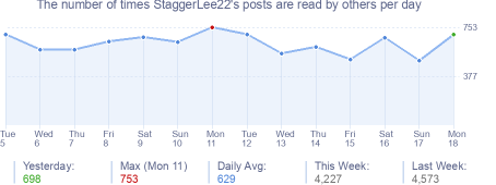 How many times StaggerLee22's posts are read daily
