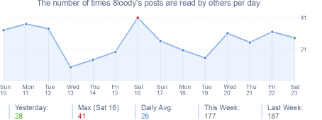 How many times 8loody's posts are read daily