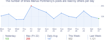 How many times Marius Pontmercy's posts are read daily