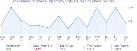 How many times GCharlotte's posts are read daily