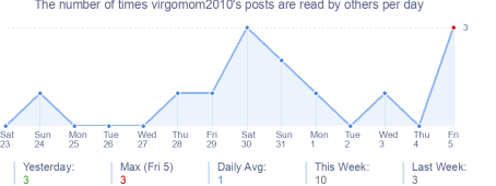 How many times virgomom2010's posts are read daily