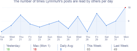 How many times Lynnmuhl's posts are read daily