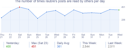 How many times raubre's posts are read daily