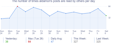 How many times aldamon's posts are read daily