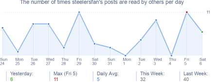 How many times steelersfan's posts are read daily