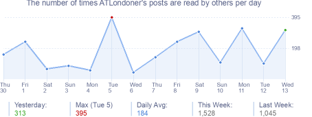 How many times ATLondoner's posts are read daily