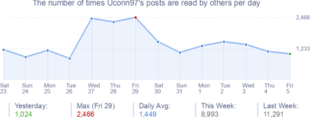 How many times Uconn97's posts are read daily