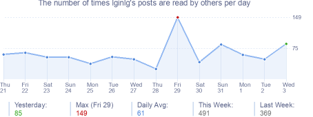 How many times lginlg's posts are read daily