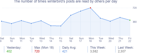 How many times winterbird's posts are read daily