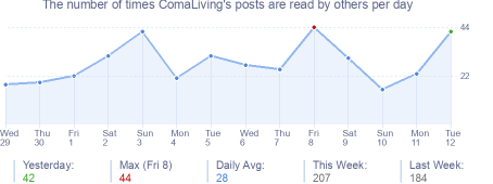 How many times ComaLiving's posts are read daily