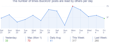 How many times BuickGS's posts are read daily