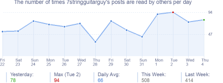 How many times 7stringguitarguy's posts are read daily