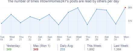 How many times IntownHomes247's posts are read daily