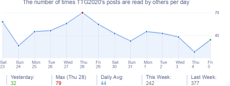 How many times TTG2020's posts are read daily