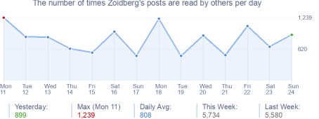 How many times Zoidberg's posts are read daily