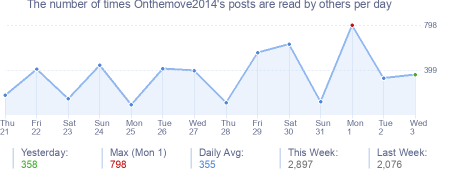 How many times Onthemove2014's posts are read daily