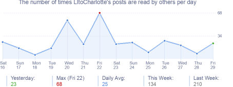 How many times LItoCharlotte's posts are read daily