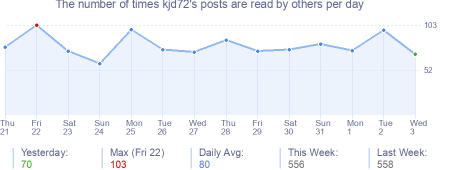 How many times kjd72's posts are read daily