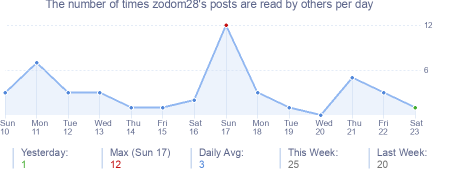 How many times zodom28's posts are read daily