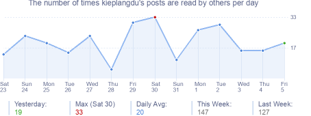How many times kieplangdu's posts are read daily