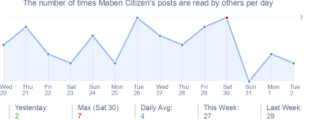 How many times Maben Citizen's posts are read daily
