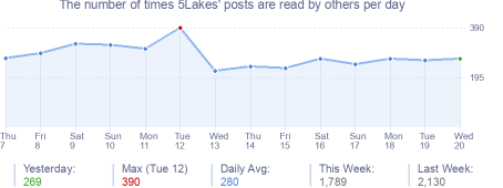 How many times 5Lakes's posts are read daily