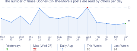 How many times Sooner-On-The-Move's posts are read daily