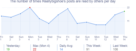 How many times Reallybigshoe's posts are read daily